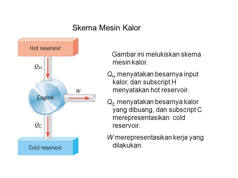 Gambar ini melukiskan skema mesin kalor. Q H menyatakan besarnya input kalor, dan subscript H menyatakan hot reservoir. Q C menyatakan besarnya kalor