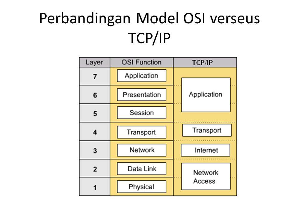 Model OSI (Lapisan Fisik) • Lapisan ini bertanggung jawab terhadap masalah pemindahan data dari hardware satu ke hardware lain.