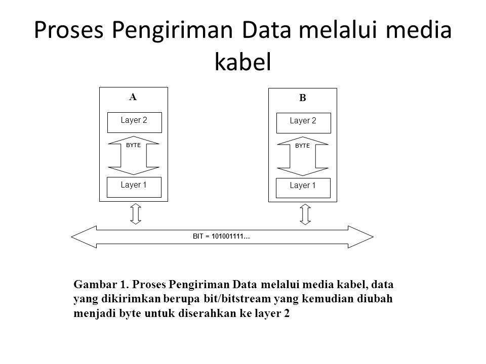 Proses Pengiriman Data melalui media kabel A Layer 2 Layer 1 BYTE BIT = 101001111… B Layer 2 Layer 1 BYTE Gambar 1.