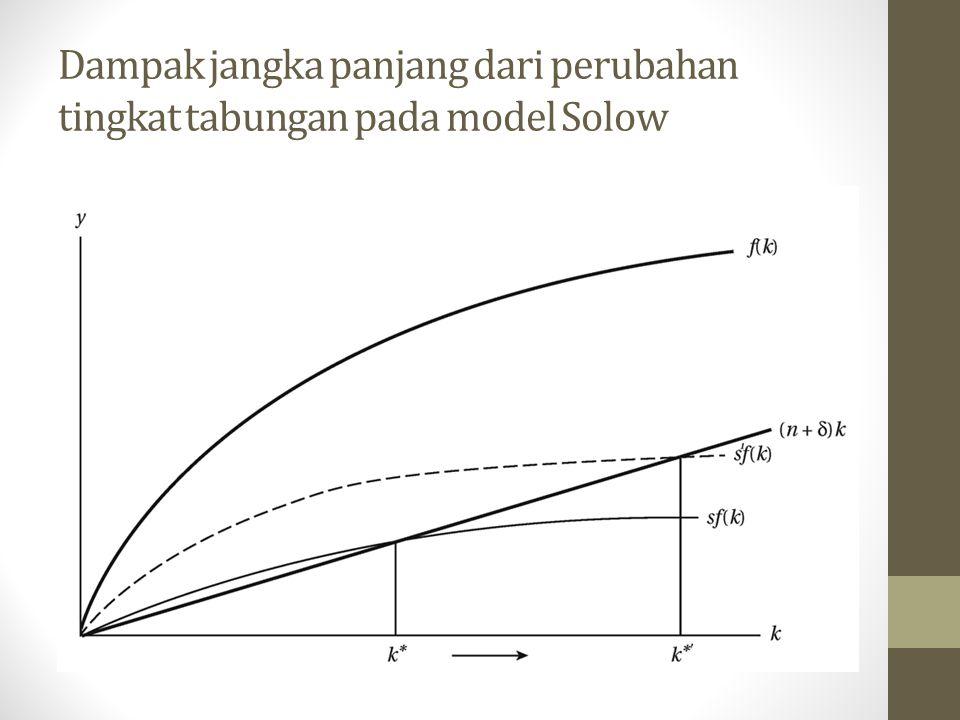 Dampak jangka panjang dari perubahan tingkat tabungan pada model Solow
