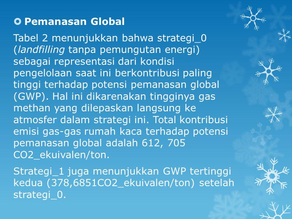  Pemanasan Global Tabel 2 menunjukkan bahwa strategi_0 (landfilling tanpa pemungutan energi) sebagai representasi dari kondisi pengelolaan saat ini berkontribusi paling tinggi terhadap potensi pemanasan global (GWP).