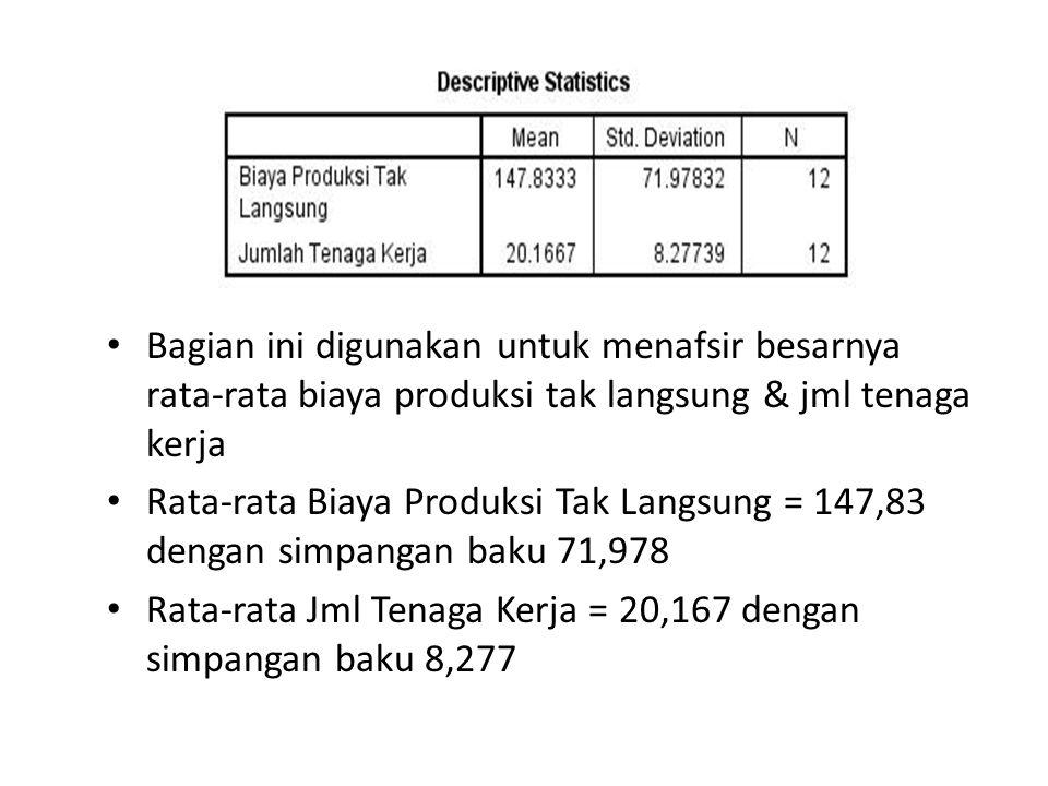 • Bagian ini digunakan untuk menafsir besarnya rata-rata biaya produksi tak langsung & jml tenaga kerja • Rata-rata Biaya Produksi Tak Langsung = 147,