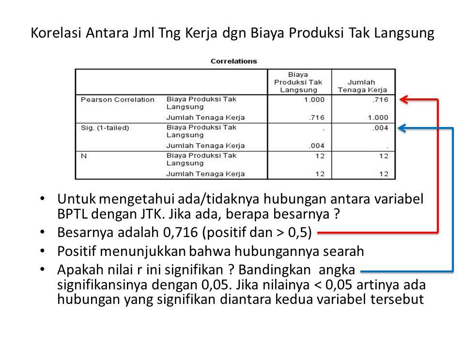 Korelasi Antara Jml Tng Kerja dgn Biaya Produksi Tak Langsung • Untuk mengetahui ada/tidaknya hubungan antara variabel BPTL dengan JTK. Jika ada, bera
