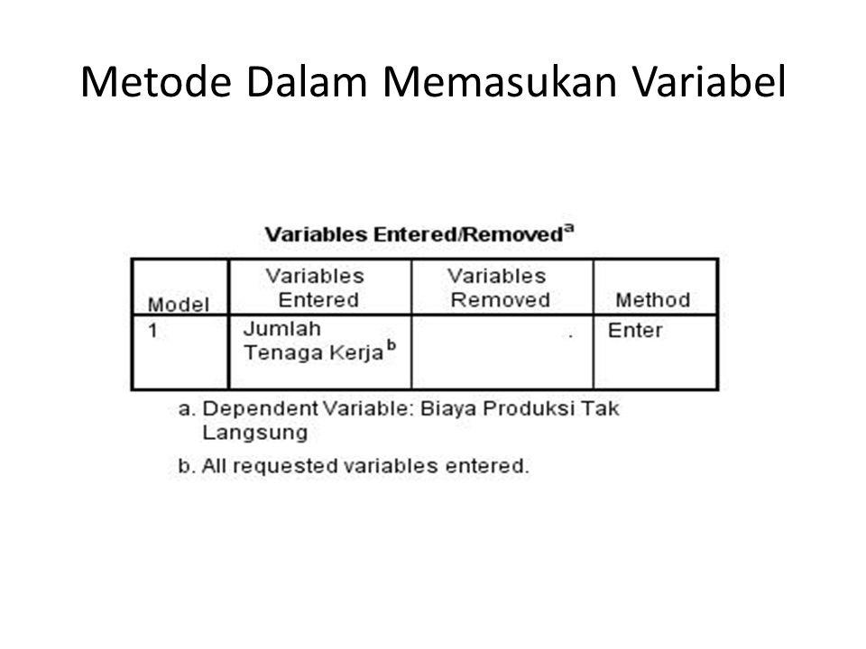 Metode Dalam Memasukan Variabel