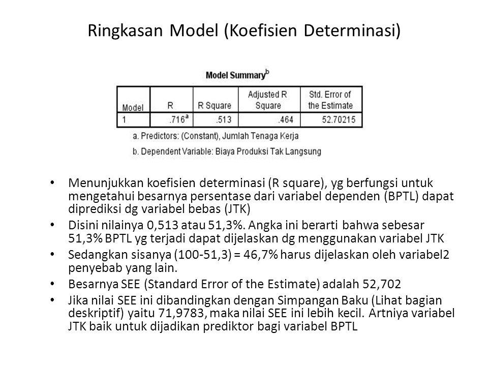 Ringkasan Model (Koefisien Determinasi) • Menunjukkan koefisien determinasi (R square), yg berfungsi untuk mengetahui besarnya persentase dari variabe
