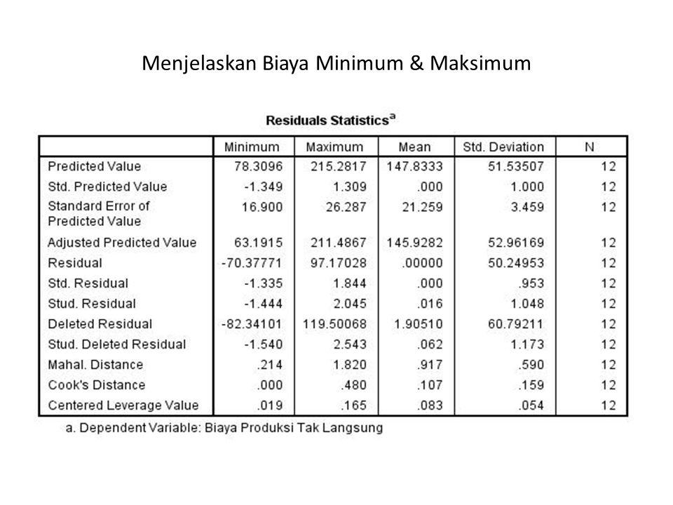 Menjelaskan Biaya Minimum & Maksimum