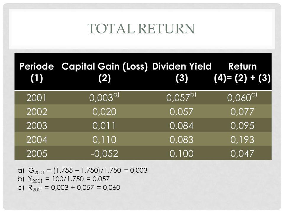 RELATIF RETURN • Relatif return terkadang diperlukan untuk mengukur return dengan sedikit perbedaan dasar dibanding total return.