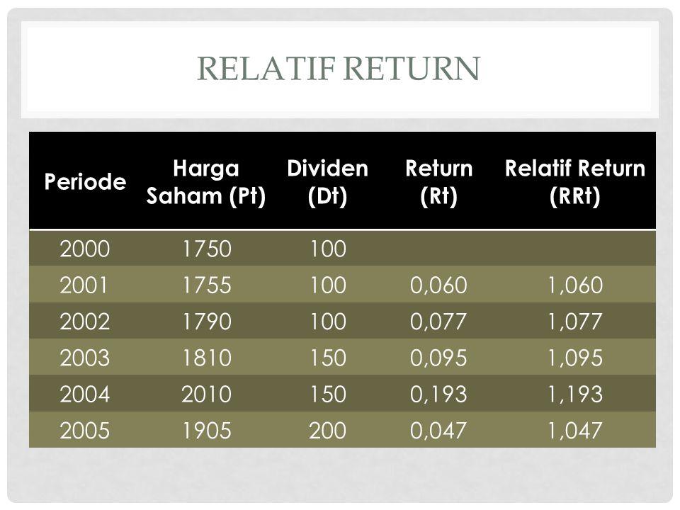 CONTOH Saham ASaham B E(R)15%20% 5,84%8,38% • CV A = 5,84% / 15% = 38,93% • CV B = 8,38% / 20% = 41,90% Nilai CV untuk saham A lebih kecil dibandingkan CV saham B.
