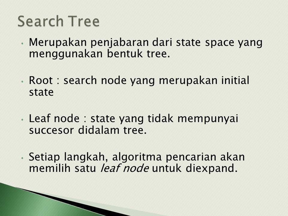 • Merupakan penjabaran dari state space yang menggunakan bentuk tree. • Root : search node yang merupakan initial state • Leaf node : state yang tidak