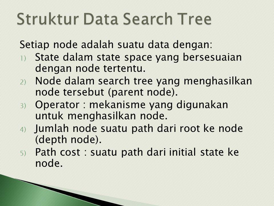Setiap node adalah suatu data dengan: 1) State dalam state space yang bersesuaian dengan node tertentu. 2) Node dalam search tree yang menghasilkan no