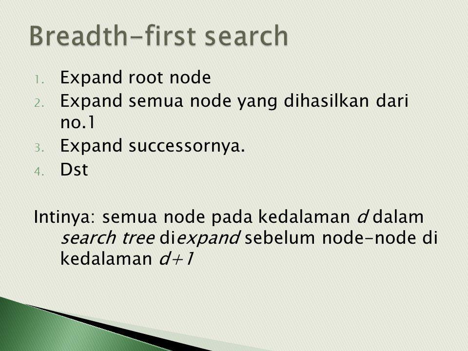 1. Expand root node 2. Expand semua node yang dihasilkan dari no.1 3. Expand successornya. 4. Dst Intinya: semua node pada kedalaman d dalam search tr