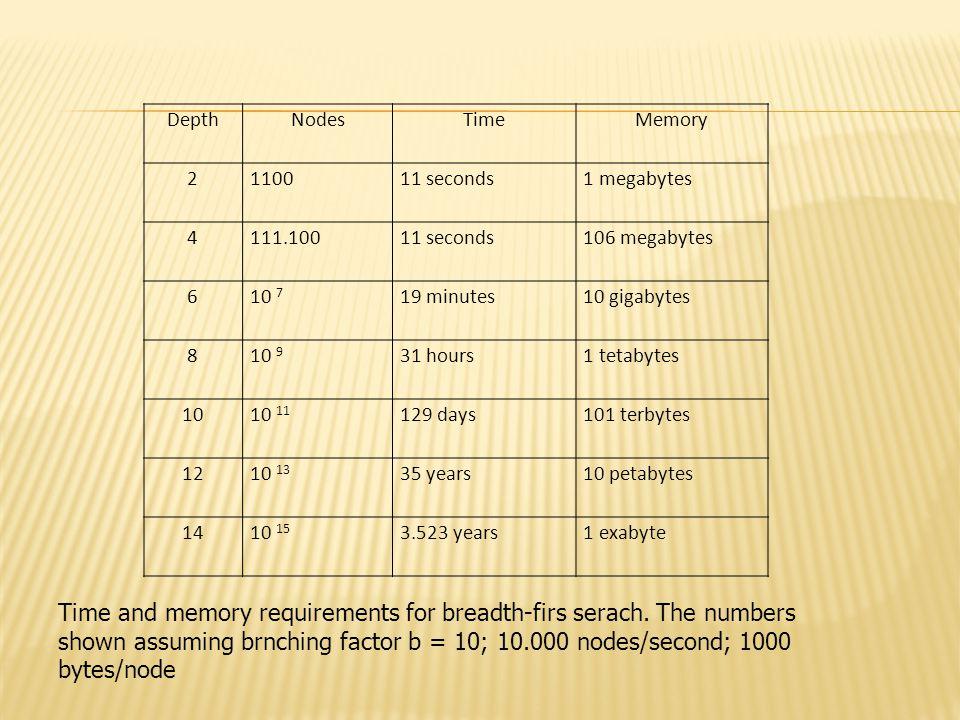 DepthNodesTimeMemory 2110011 seconds1 megabytes 4111.10011 seconds106 megabytes 610 7 19 minutes10 gigabytes 810 9 31 hours1 tetabytes 1010 11 129 day