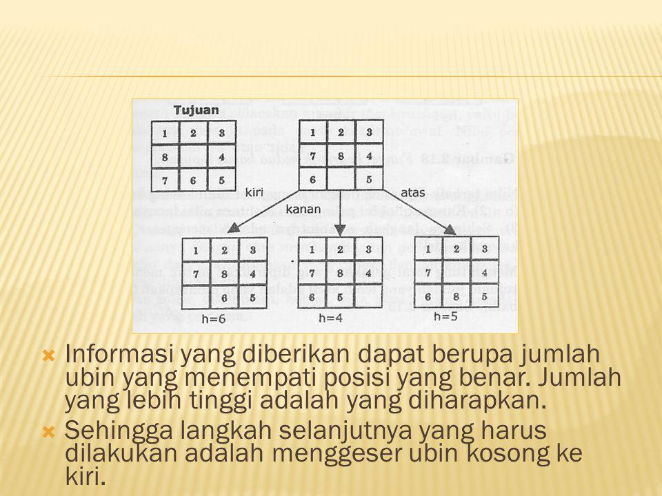  Informasi yang diberikan dapat berupa jumlah ubin yang menempati posisi yang benar. Jumlah yang lebih tinggi adalah yang diharapkan.  Sehingga lang