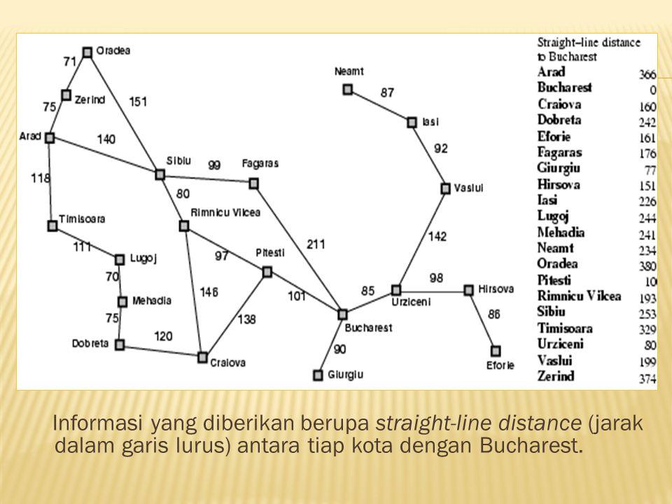 Informasi yang diberikan berupa straight-line distance (jarak dalam garis lurus) antara tiap kota dengan Bucharest.