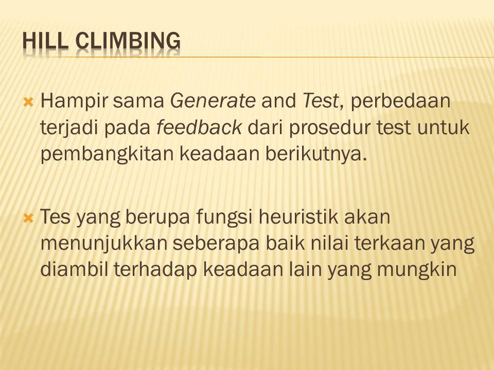  Hampir sama Generate and Test, perbedaan terjadi pada feedback dari prosedur test untuk pembangkitan keadaan berikutnya.  Tes yang berupa fungsi he
