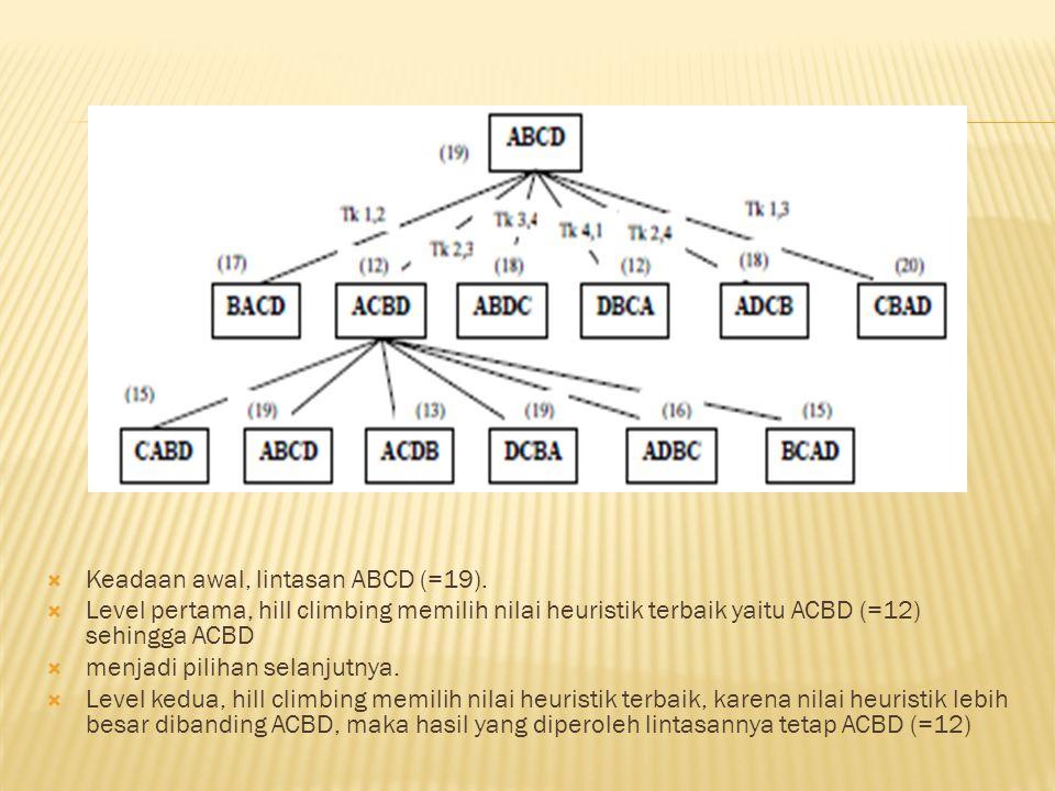  Keadaan awal, lintasan ABCD (=19).  Level pertama, hill climbing memilih nilai heuristik terbaik yaitu ACBD (=12) sehingga ACBD  menjadi pilihan s
