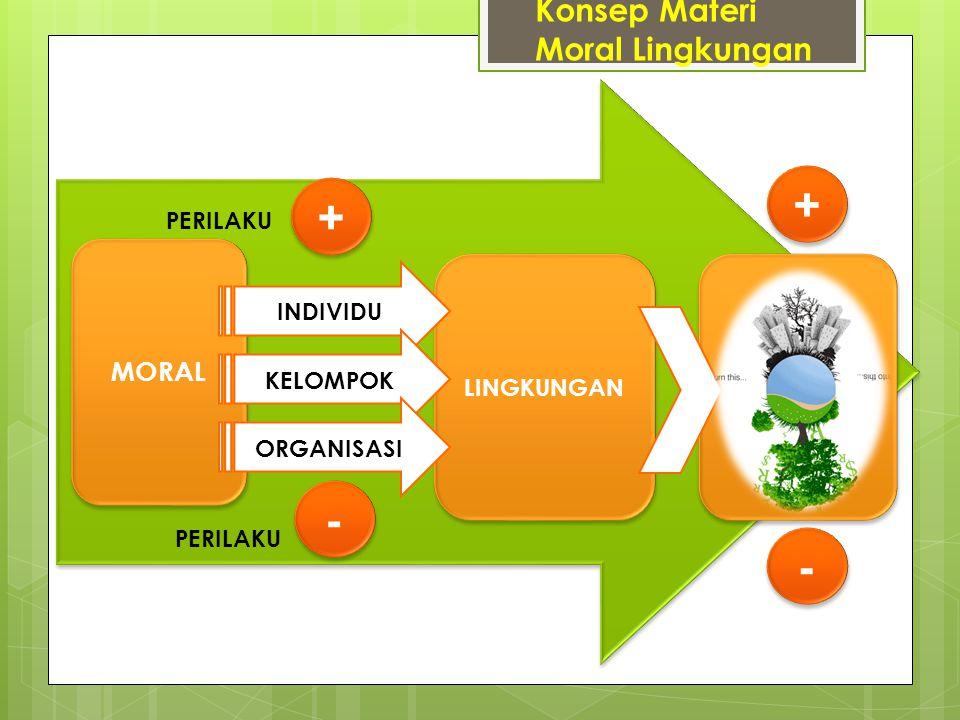 MORAL LINGKUNGAN INDIVIDU KELOMPOK ORGANISASI + + - - PERILAKU Konsep Materi Moral Lingkungan + + - -