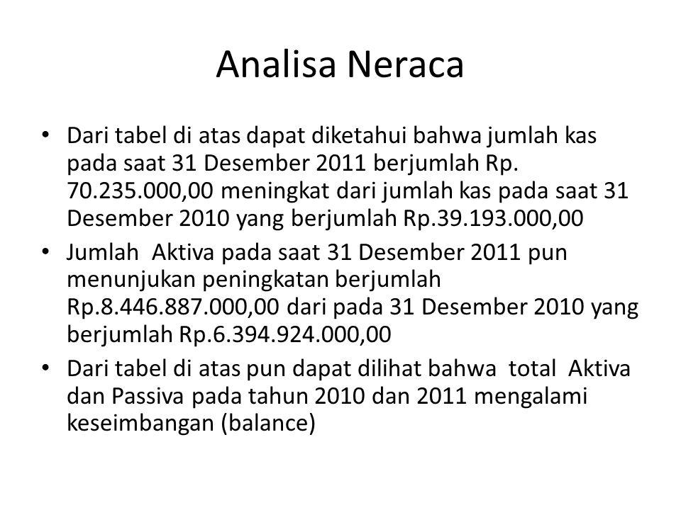 Analisa Neraca • Dari tabel di atas dapat diketahui bahwa jumlah kas pada saat 31 Desember 2011 berjumlah Rp.