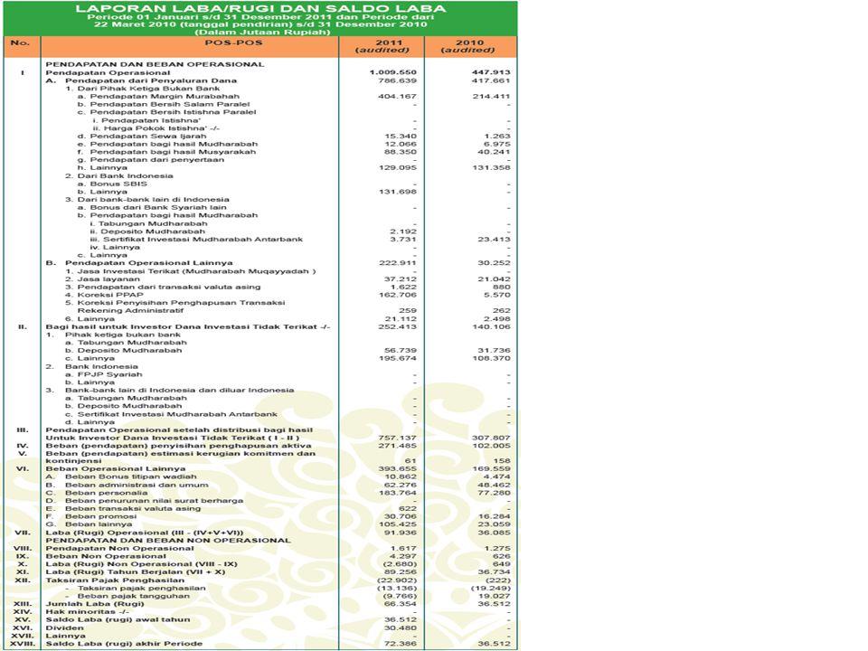Analisa Laba/Rugi • Dari tabel di atas dapat di lihat bahwa Pendapatan dari penyaluran dana mengalami peningkatan pada tahun 2011, apa lagi pada Deposito Mudhorobah yang 21 maret sampai 31 desember 2010 berjumlah Rp.0, pada tahun 2011 mengalami peningkatan sebesar Rp.2.192.000,00 • Jumlah Laba pada tahun 2011 mengalami peningkatan Rp.72.386.000,00 yang pada tahun 2010 hanya Rp.36.512.000,00