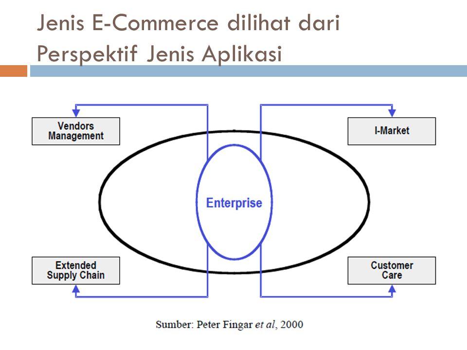 Jenis E-Commerce dilihat dari Perspektif Jenis Aplikasi