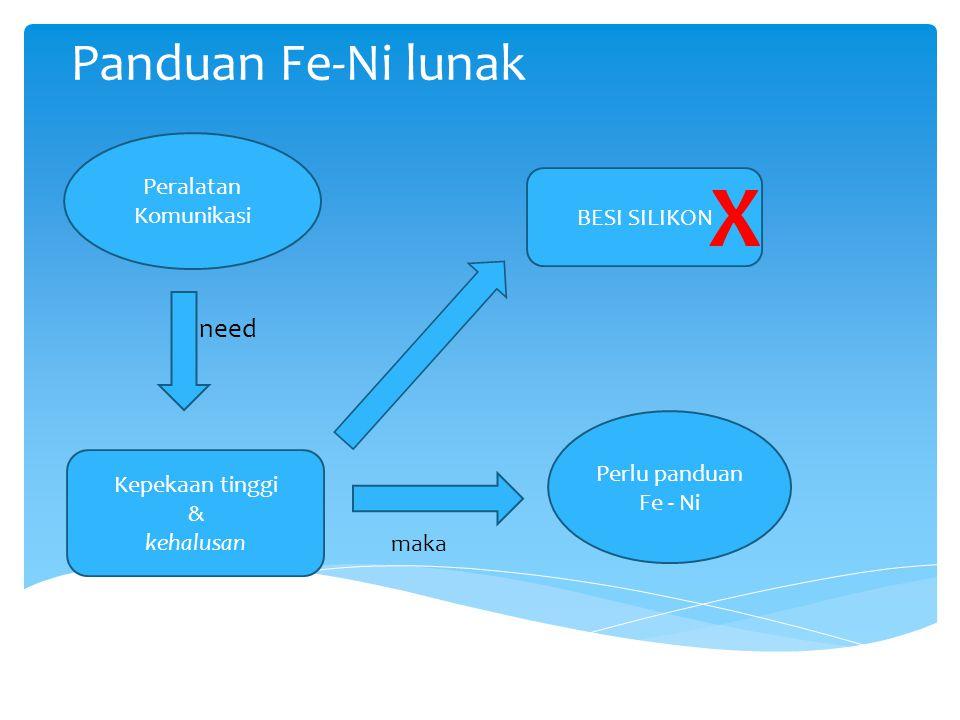 Panduan Fe-Ni lunak need Peralatan Komunikasi Kepekaan tinggi & kehalusan BESI SILIKON X Perlu panduan Fe - Ni maka