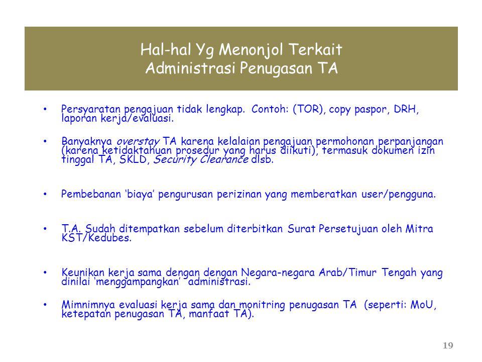 Hal-hal Yg Menonjol Terkait Administrasi Penugasan TA • Persyaratan pengajuan tidak lengkap. Contoh: (TOR), copy paspor, DRH, laporan kerja/evaluasi.