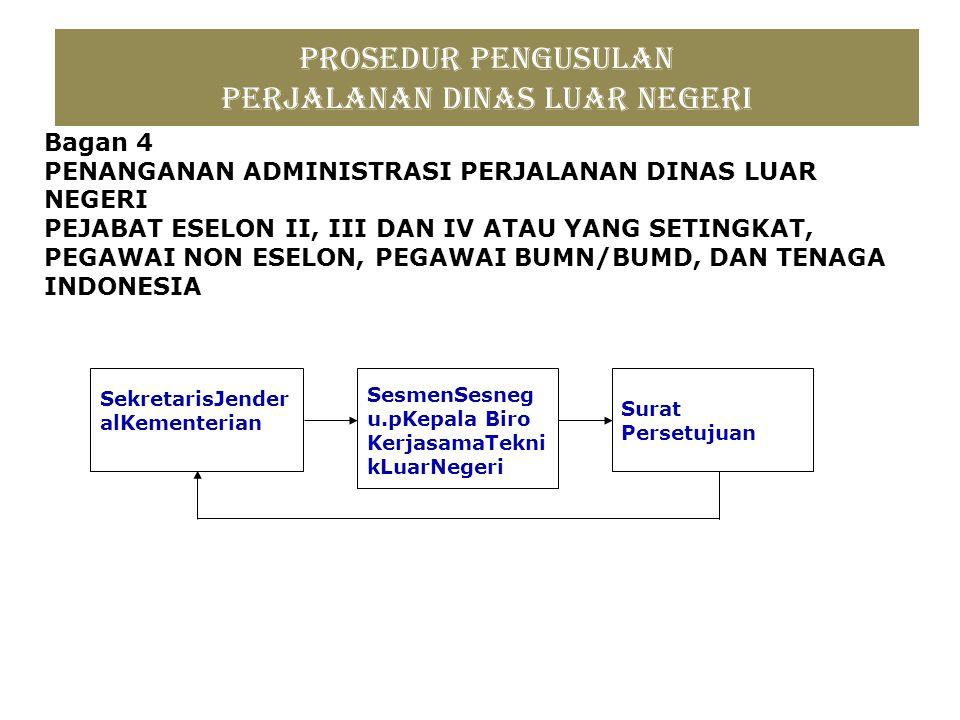 Prosedur Pengusulan Perjalanan Dinas Luar Negeri Bagan 4 PENANGANAN ADMINISTRASI PERJALANAN DINAS LUAR NEGERI PEJABAT ESELON II, III DAN IV ATAU YANG