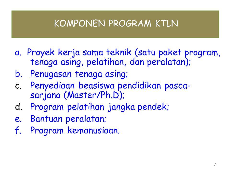 7 KOMPONEN PROGRAM KTLN a. Proyek kerja sama teknik (satu paket program, tenaga asing, pelatihan, dan peralatan); b.Penugasan tenaga asing; c.Penyedia