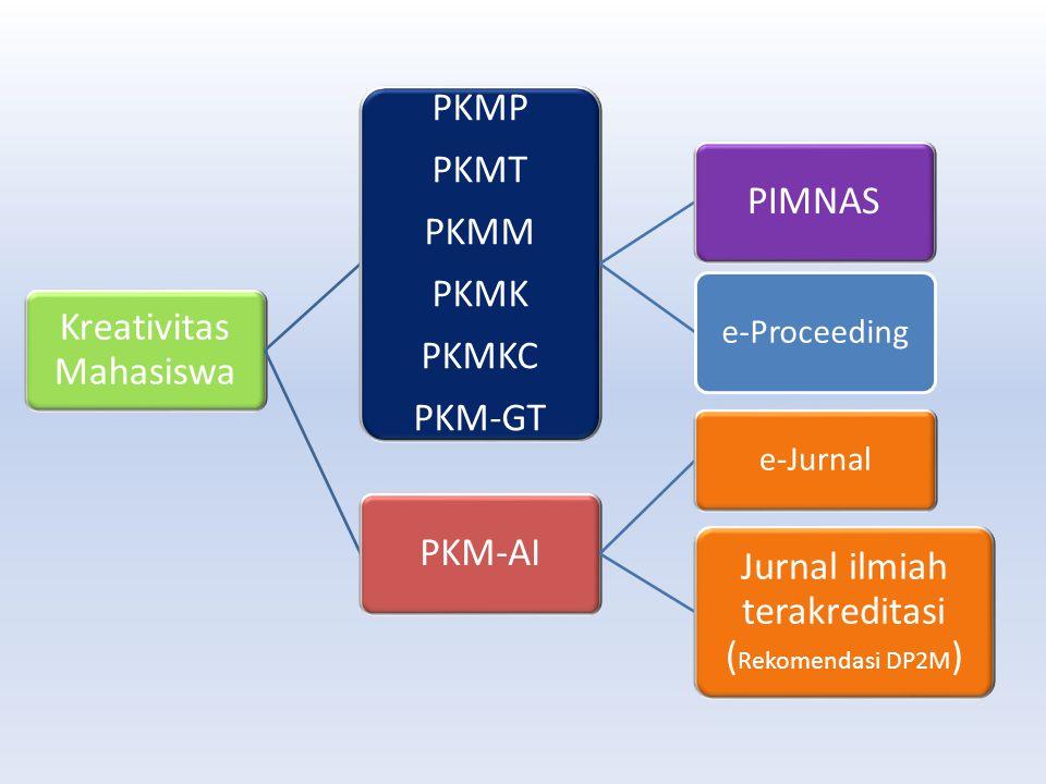 PKM-AI Program Kreativitas Mahasiswa Artikel Ilmiah