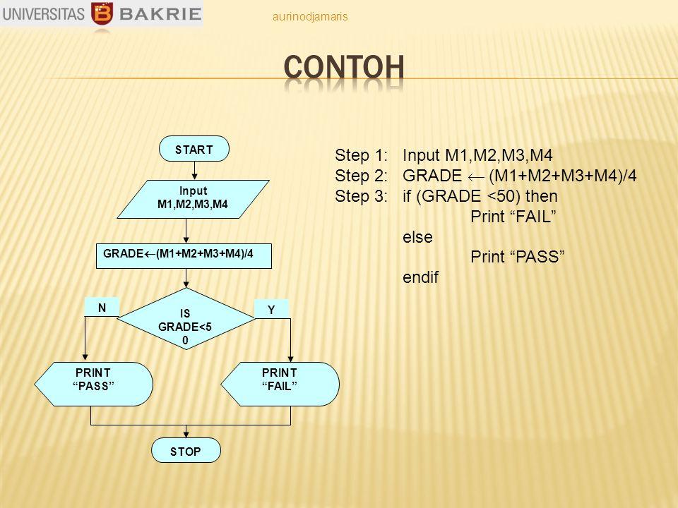 PRINT PASS Step 1: Input M1,M2,M3,M4 Step 2: GRADE  (M1+M2+M3+M4)/4 Step 3: if (GRADE <50) then Print FAIL else Print PASS endif START Input M1,M2,M3,M4 GRADE  (M1+M2+M3+M4)/4 IS GRADE<5 0 PRINT FAIL STOP Y N aurinodjamaris