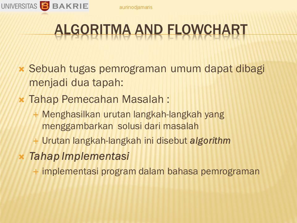  Sebuah tugas pemrograman umum dapat dibagi menjadi dua tapah:  Tahap Pemecahan Masalah :  Menghasilkan urutan langkah-langkah yang menggambarkan solusi dari masalah  Urutan langkah-langkah ini disebut algorithm  Tahap Implementasi  implementasi program dalam bahasa pemrograman aurinodjamaris