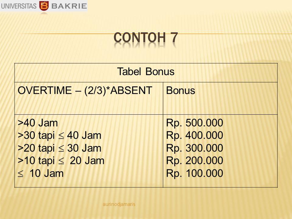 Tabel Bonus OVERTIME – (2/3)*ABSENTBonus >40 Jam >30 tapi  40 Jam >20 tapi  30 Jam >10 tapi  20 Jam  10 Jam Rp.