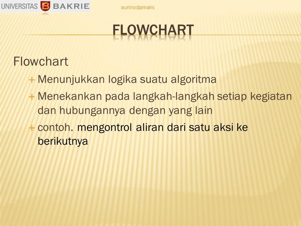 Flowchart  Menunjukkan logika suatu algoritma  Menekankan pada langkah-langkah setiap kegiatan dan hubungannya dengan yang lain  contoh.