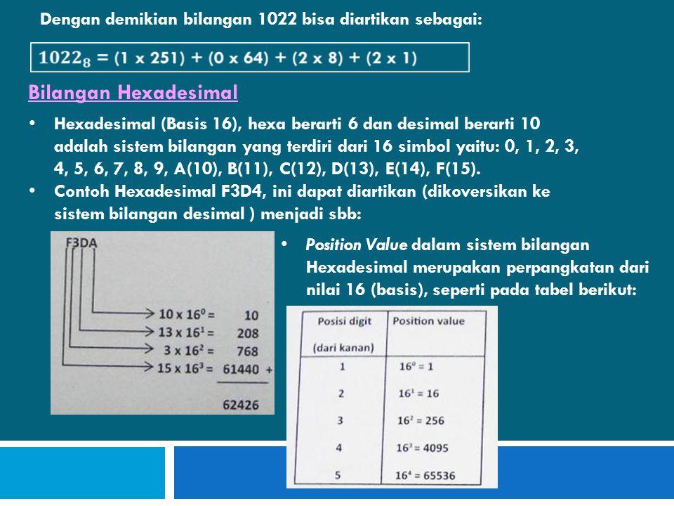 Dengan demikian bilangan 1022 bisa diartikan sebagai: Bilangan Hexadesimal • Hexadesimal (Basis 16), hexa berarti 6 dan desimal berarti 10 adalah sistem bilangan yang terdiri dari 16 simbol yaitu: 0, 1, 2, 3, 4, 5, 6, 7, 8, 9, A(10), B(11), C(12), D(13), E(14), F(15).