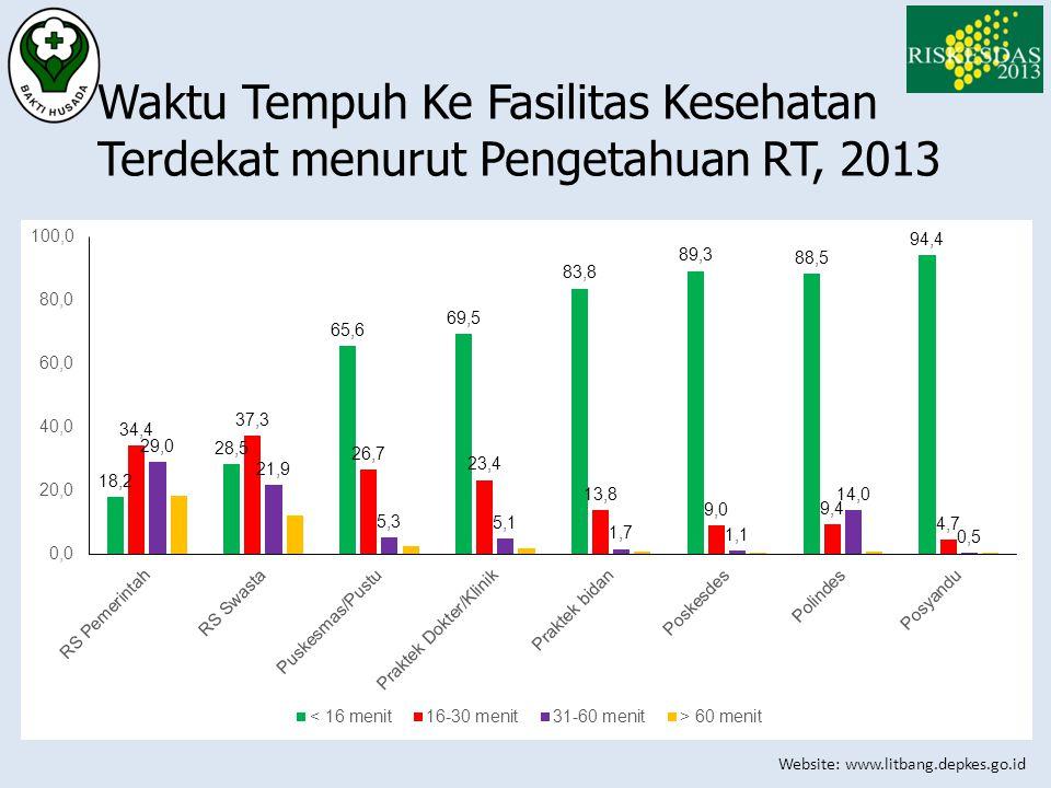 Website: www.litbang.depkes.go.id Waktu Tempuh Ke Fasilitas Kesehatan Terdekat menurut Pengetahuan RT, 2013