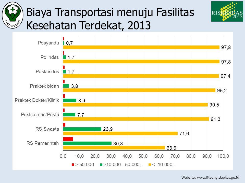 Website: www.litbang.depkes.go.id Biaya Transportasi menuju Fasilitas Kesehatan Terdekat, 2013