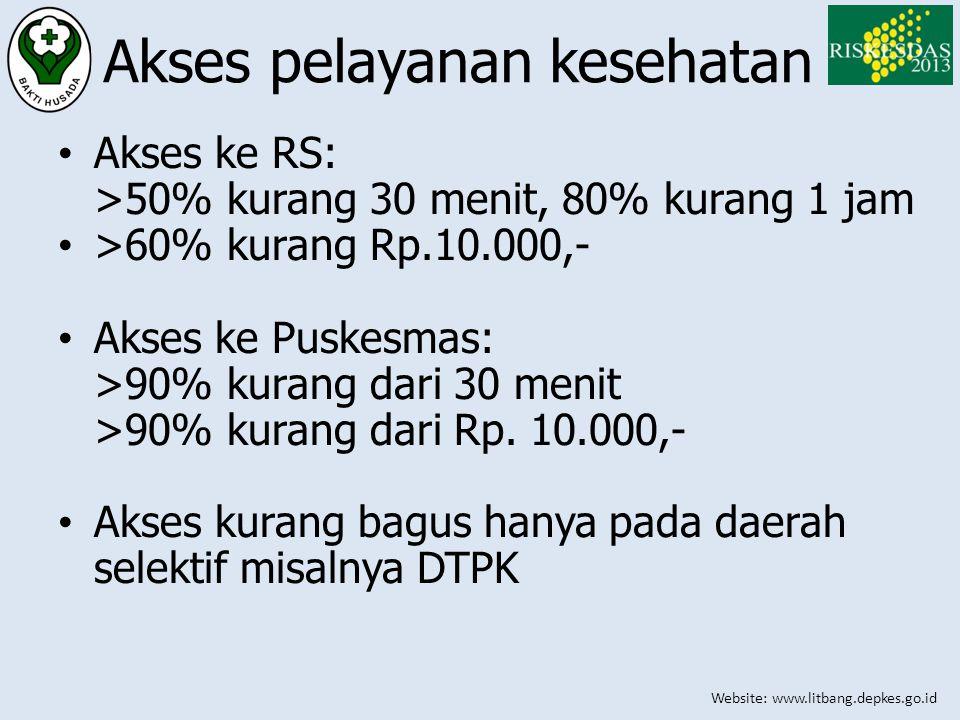 Website: www.litbang.depkes.go.id Akses pelayanan kesehatan • Akses ke RS: >50% kurang 30 menit, 80% kurang 1 jam • >60% kurang Rp.10.000,- • Akses ke