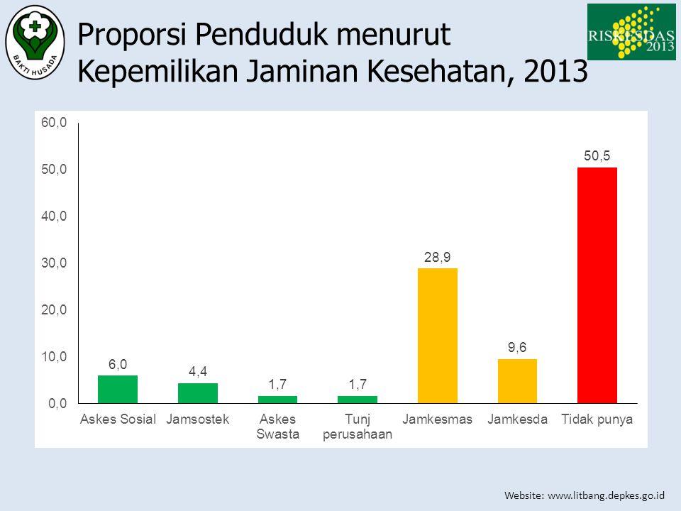 Website: www.litbang.depkes.go.id Proporsi Penduduk menurut Kepemilikan Jaminan Kesehatan, 2013
