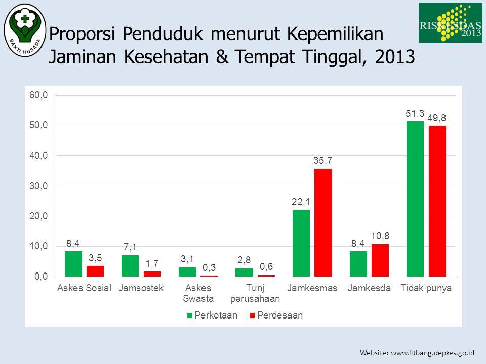 Website: www.litbang.depkes.go.id Proporsi Penduduk menurut Kepemilikan Jaminan Kesehatan & Tempat Tinggal, 2013