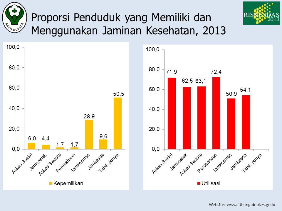 Website: www.litbang.depkes.go.id Proporsi Penduduk yang Memiliki dan Menggunakan Jaminan Kesehatan, 2013