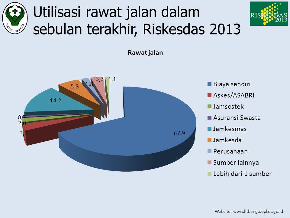 Website: www.litbang.depkes.go.id Utilisasi rawat jalan dalam sebulan terakhir, Riskesdas 2013