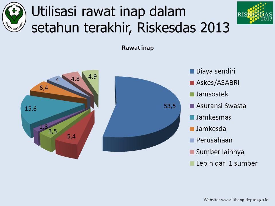 Website: www.litbang.depkes.go.id Utilisasi rawat inap dalam setahun terakhir, Riskesdas 2013