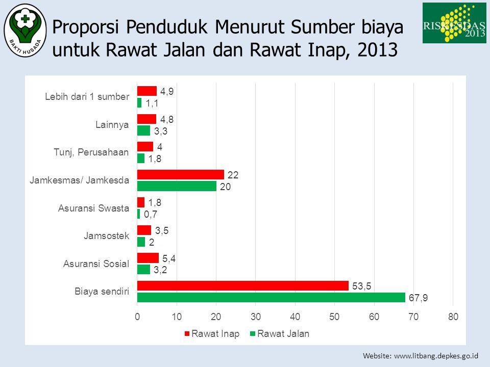 Website: www.litbang.depkes.go.id Proporsi Penduduk Menurut Sumber biaya untuk Rawat Jalan dan Rawat Inap, 2013