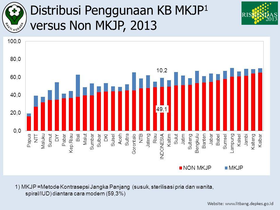 Website: www.litbang.depkes.go.id Distribusi Penggunaan KB MKJP 1 versus Non MKJP, 2013 1) MKJP =Metode Kontrasepsi Jangka Panjang (susuk, sterilisasi