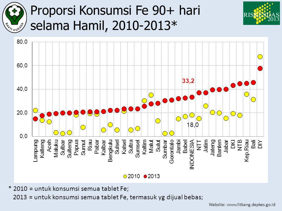 Website: www.litbang.depkes.go.id Proporsi Konsumsi Fe 90+ hari selama Hamil, 2010-2013* * 2010 = untuk konsumsi semua tablet Fe; 2013 = untuk konsums