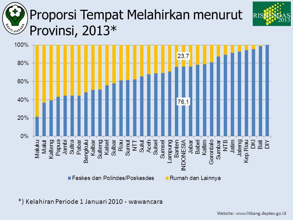 Website: www.litbang.depkes.go.id Proporsi Tempat Melahirkan menurut Provinsi, 2013* *) Kelahiran Periode 1 Januari 2010 - wawancara