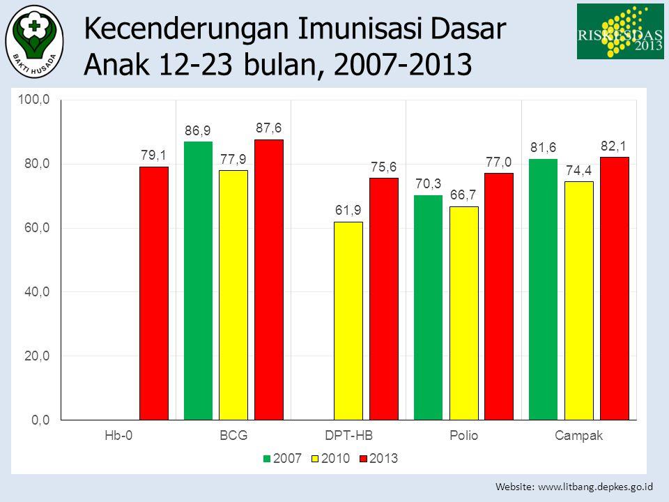 Website: www.litbang.depkes.go.id Kecenderungan Imunisasi Dasar Anak 12-23 bulan, 2007-2013