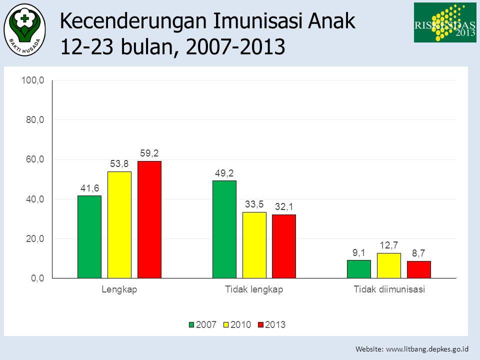 Website: www.litbang.depkes.go.id Kecenderungan Imunisasi Anak 12-23 bulan, 2007-2013