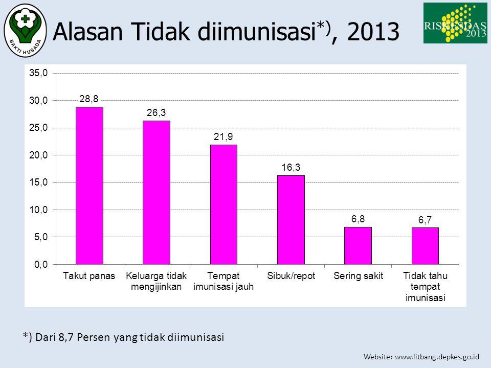 Website: www.litbang.depkes.go.id Alasan Tidak diimunisasi *), 2013 *) Dari 8,7 Persen yang tidak diimunisasi