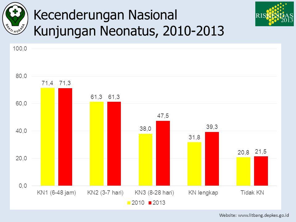 Website: www.litbang.depkes.go.id Kecenderungan Nasional Kunjungan Neonatus, 2010-2013